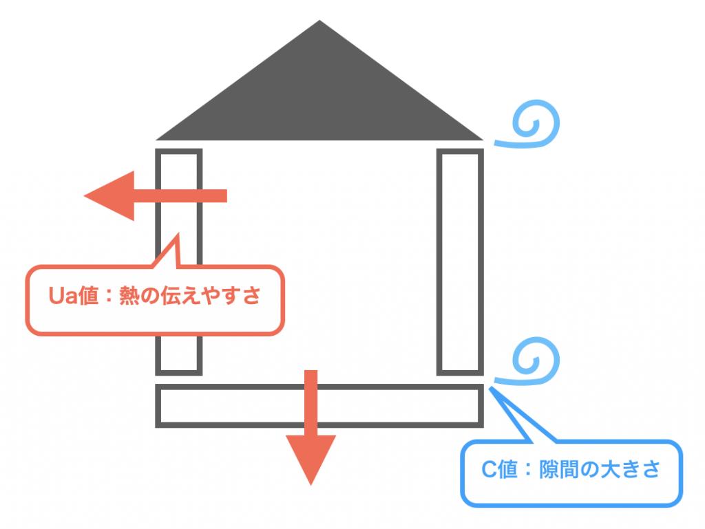 C値とUa値のイメージ図